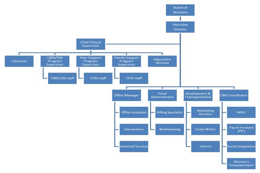 Tidwell Organizational Chart